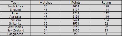 ICC test rankings1
