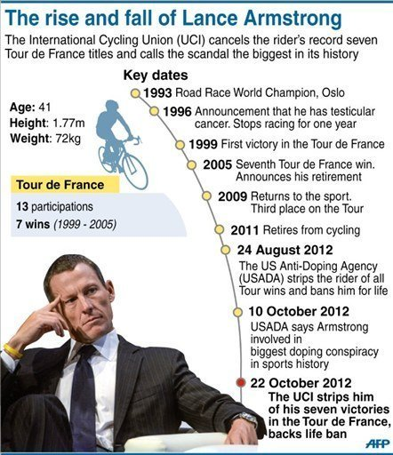 Key dates in the professional career of Lance Armstrong