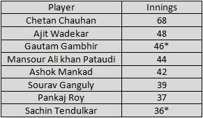 Sachin-stats