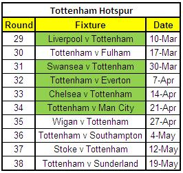 Tottenham's Remaining Fixtures