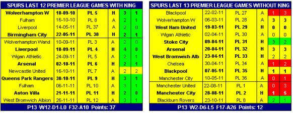 King Stats