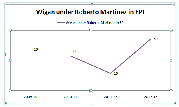 WIGAN UNDER MARTINEZ
