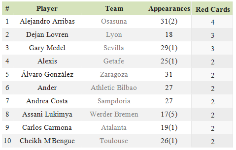 Source: whoscored