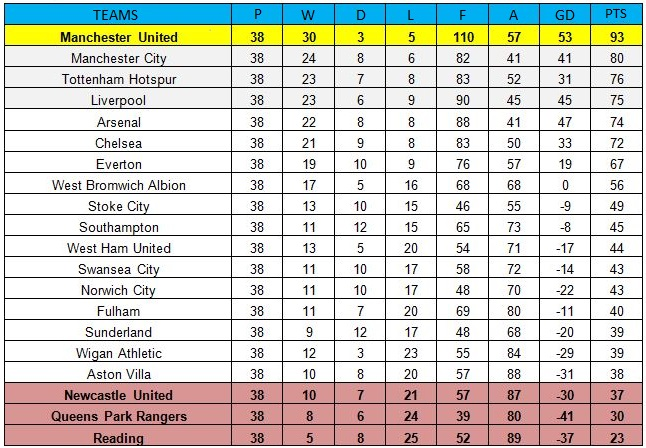 Premier league 201213 table if hitting the woodwork counted as goals credits opta sports stopboris Image collections