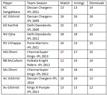 Stats Most Dismissals By A Wicket Keeper In An Ipl Series