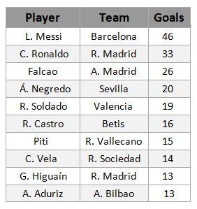 top scorers la liga