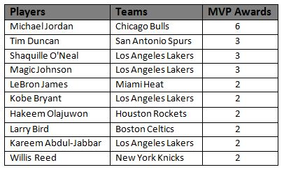 Stats: Players with most NBA finals MVP awards
