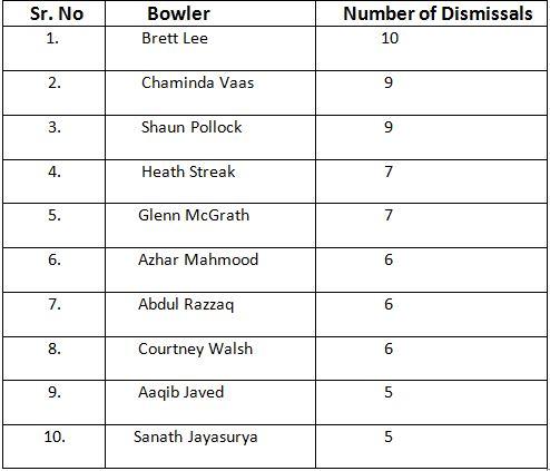 ODI Sachin dismissals