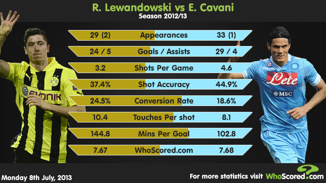Credits: WhoScored