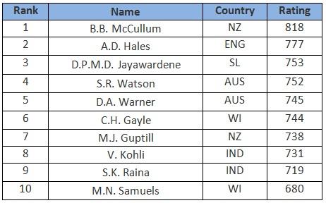 batsmen ratings