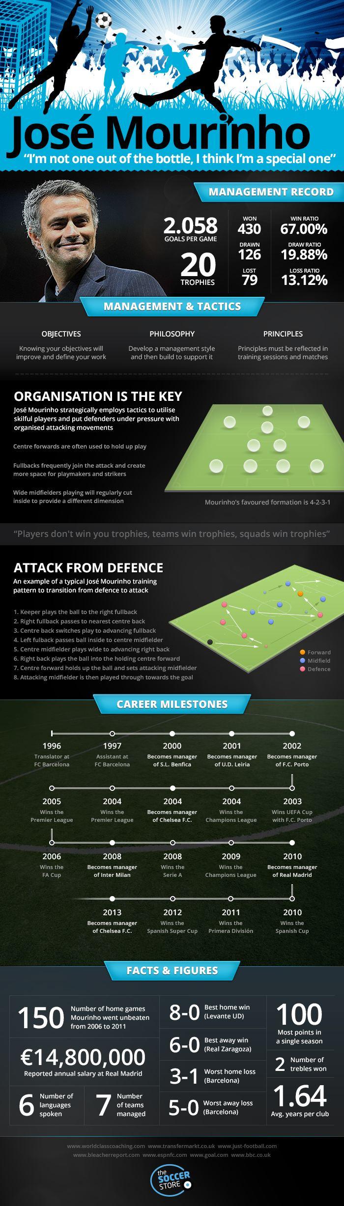 Jose-Mourinho-Infographic