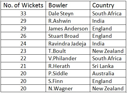 Test Wicket takers