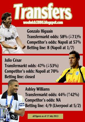 Transfer-odds_23July-13