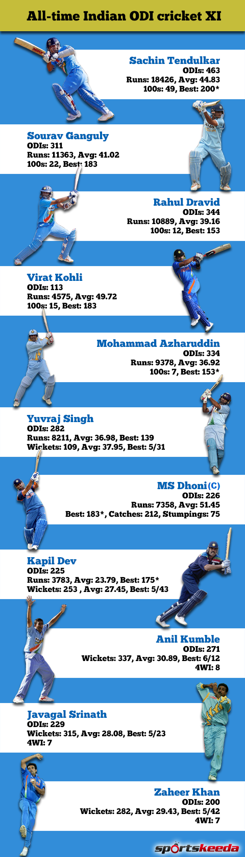 All-time Indian cricket ODI XI