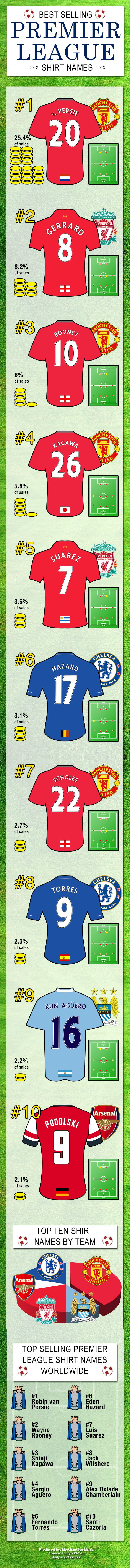 sports shoes d2f84 ba8cf Infographic: Best selling Premier League jerseys 2012/13