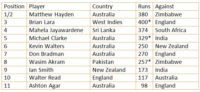 Stats: Highest scores in each batting position for all countries