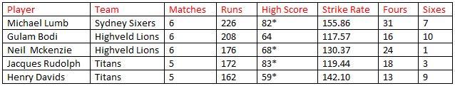 CLT20 top scorers
