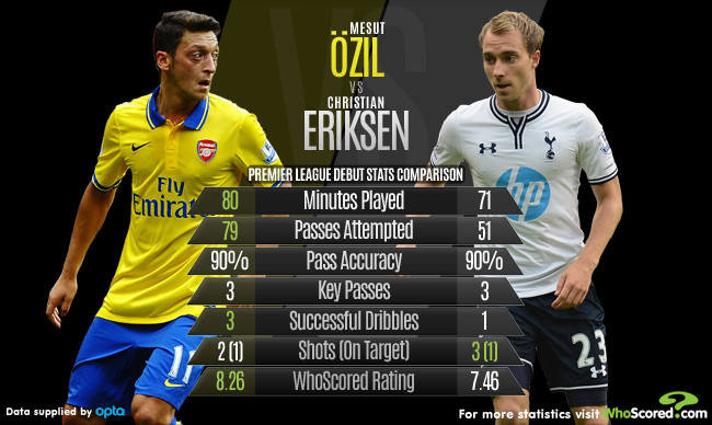 Stats: Premier League debut of Mesut Ozil and Christian Eriksen