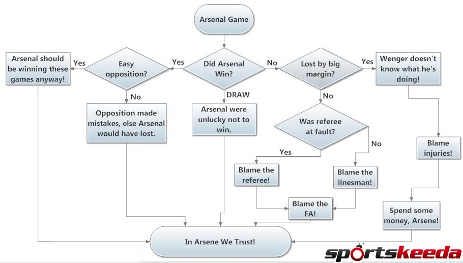 Flowchart arsenal fan logic after a game arsenal fan logic ccuart Choice Image