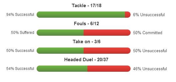 Ben Davies stats 1