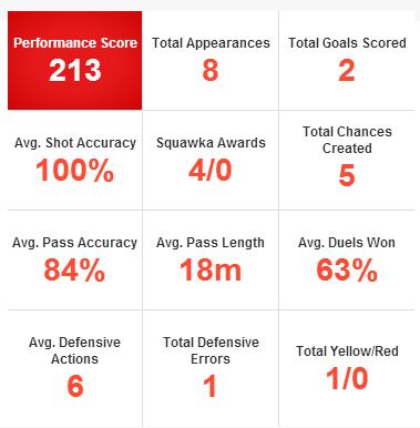 Ben Davies stats
