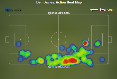 Ben Davies stats 2