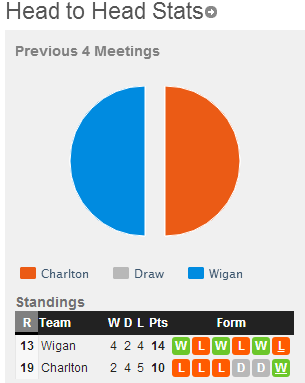 Charlton-Wigan-4