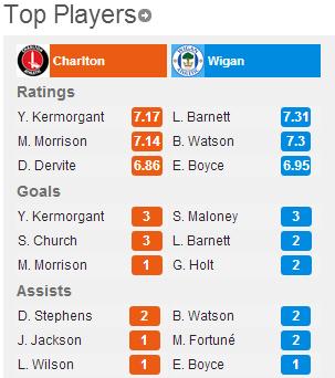 Charlton-Wigan-5