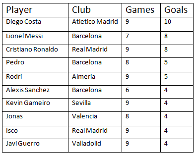 Stats: Top scorers in La Liga so far