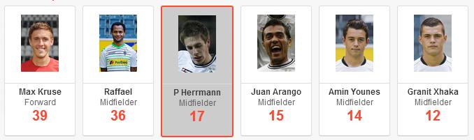 Patrick Herrmann stats