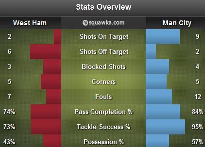 WHU MANC stats