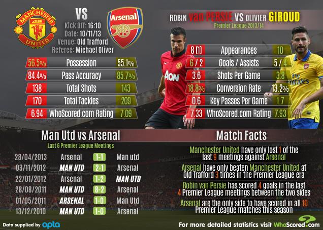 Stats: Manchester United vs Arsenal Match Focus