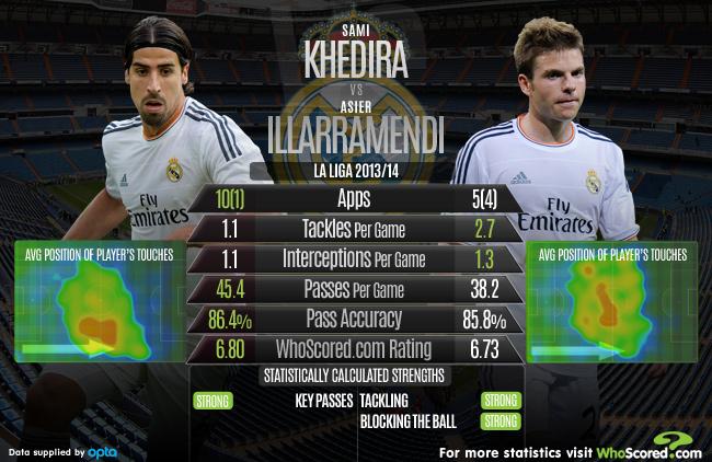 Illarramendi football statistics who scored