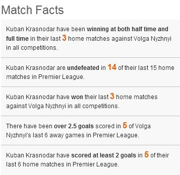 kuban volga facts