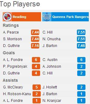 Reading-QPR4
