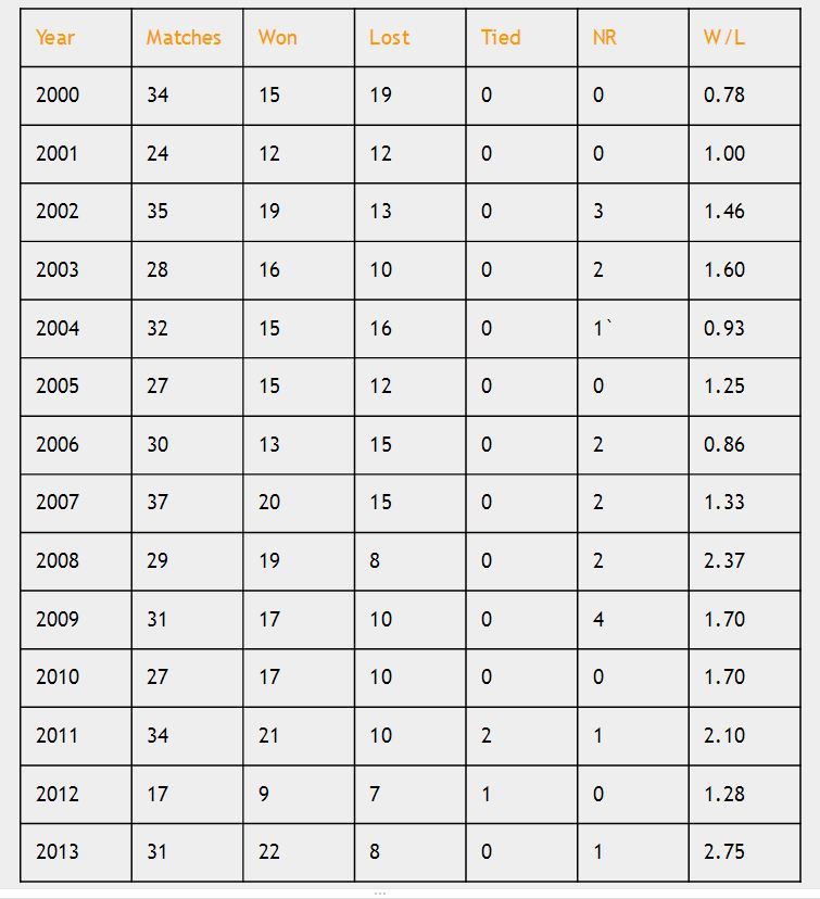 India in ODIs from 2000