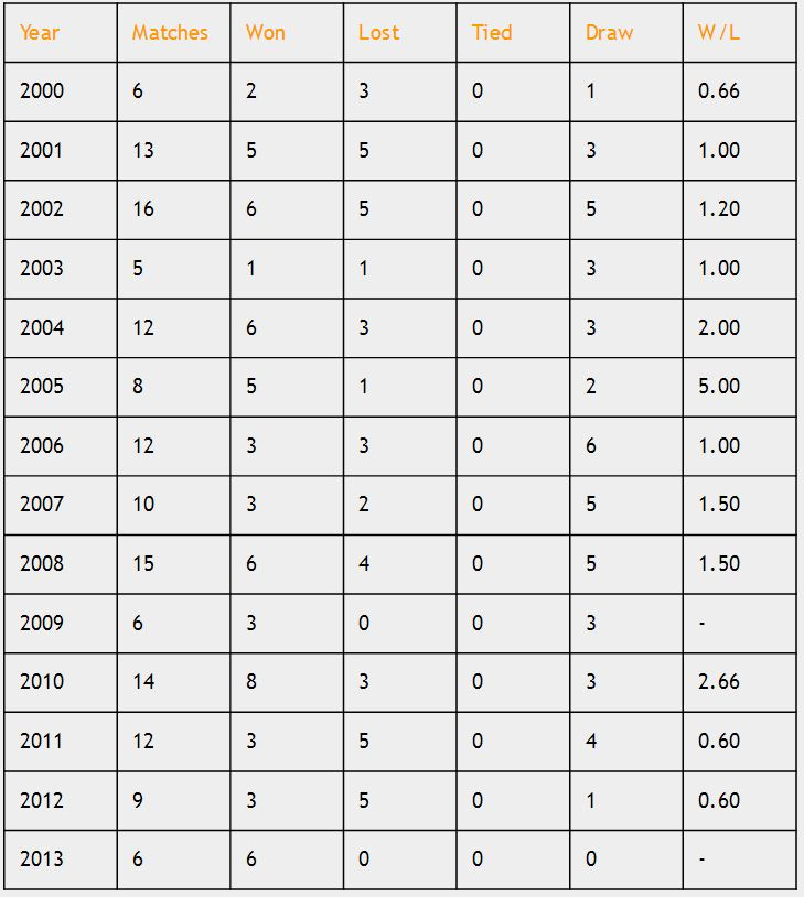 India in Tests from 2000