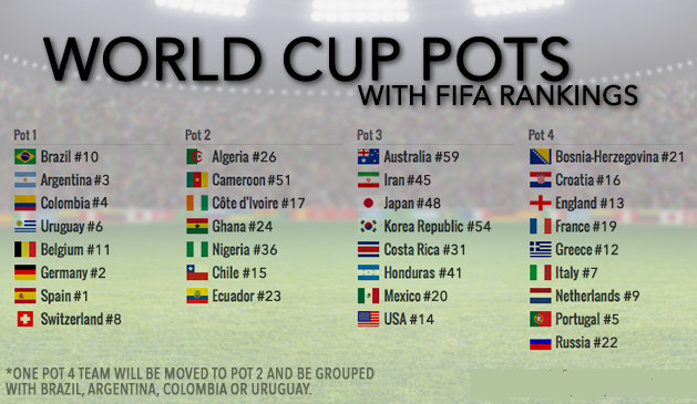 World Cup 2014: Permutations-combinations and Group of Death