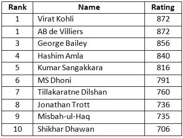 ICC ODI Team Rankings 2019 | ICC Ranking: ICC Teams ...
