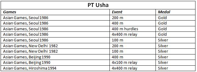 PT Usha