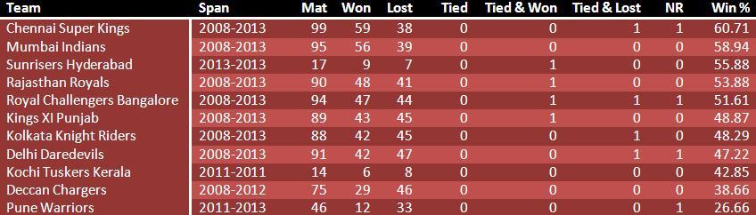List of win percentage of different IPL teams