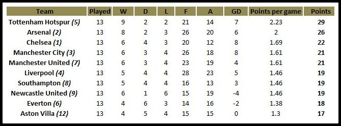 Epl table full stats - Premier league table home away ...