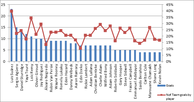 Contribution to team goals tally