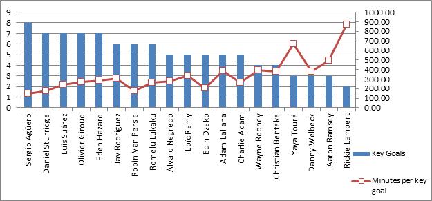 Key goal distributions - Chart 2