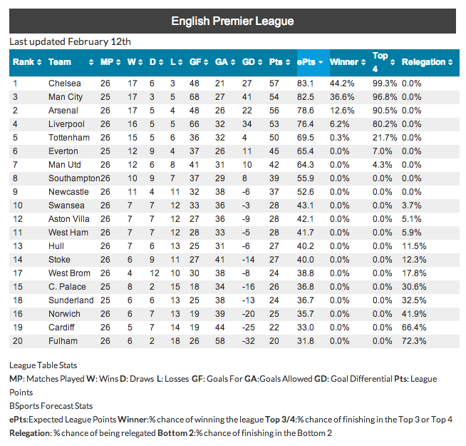 Chelsea to win epl predicts super computer for England league table 2016