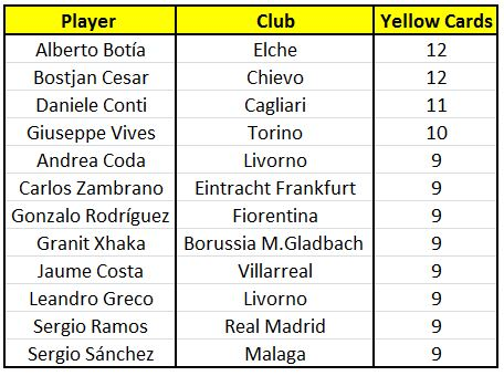 Alberto Botía has the highest number of yellow cards this season.
