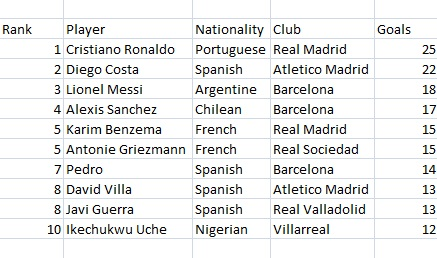 2017 14 La Liga Top Scorers And Assists