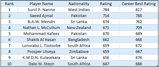 Latest ICC T20 player rankings - Batsmen and bowlers