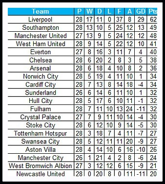Stats premier league table if goals only from english players counted - French premier league table ...