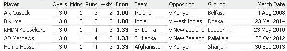 List of best 5 bowling figures in T20 International cricket